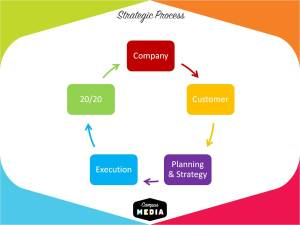 Campus Media's Strategic Process